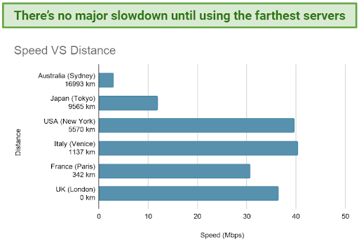 Chart showing speed vs distance when using Anonine VPN
