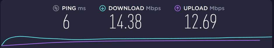 Speed test before connecting to Lantern VPN.