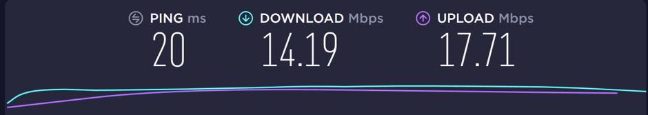 Speed test performed on a Lantern VPN server.