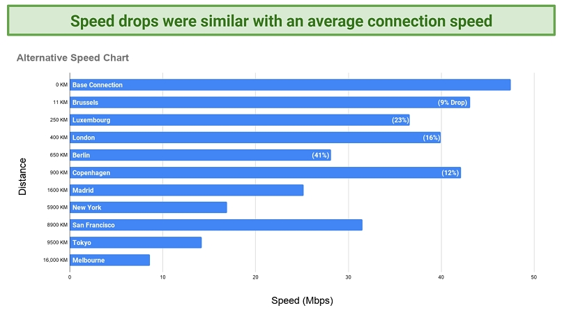 Screenshot of a chart showing speeds recorded with CyberGhost