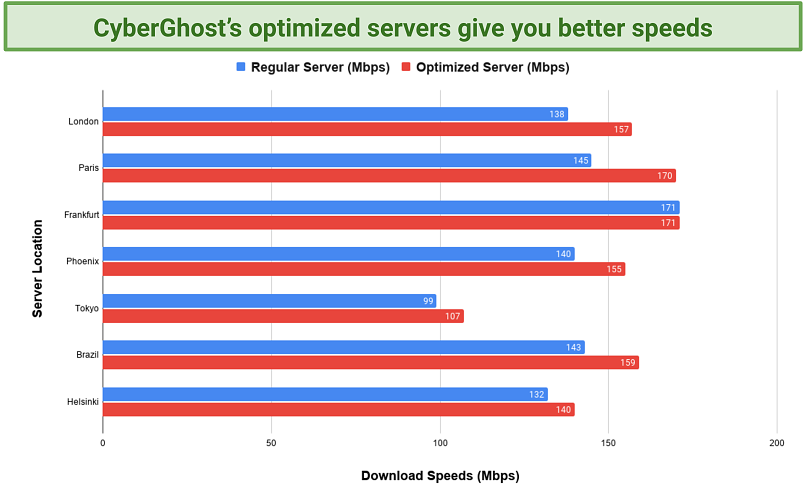 Screenshot of a chart comparing CyberGhost's optimized server speeds to regular servers