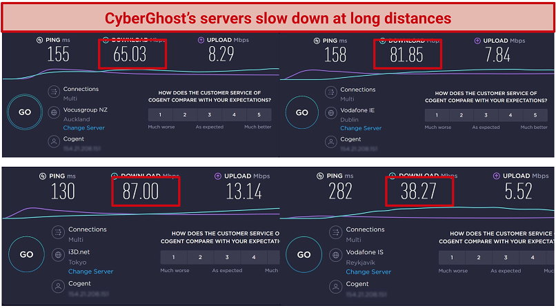 Screenshot of speed test results for 4 long distance servers: Dublin, Tokyo, Reykjavik, and Auckland