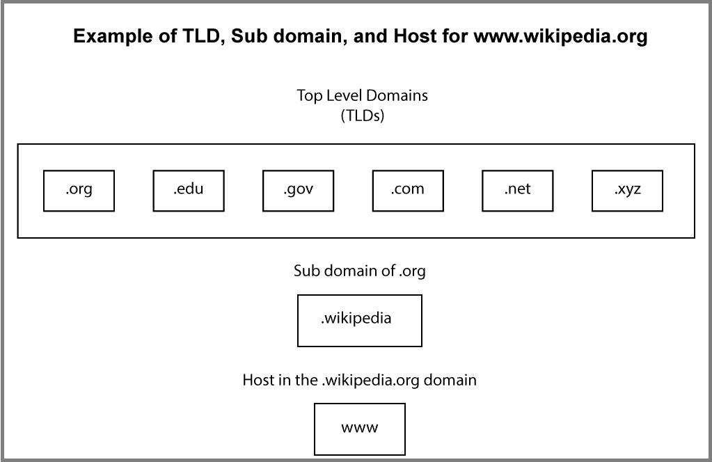 Domain breakdown