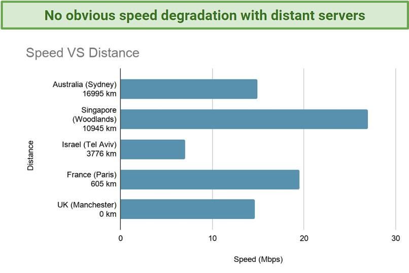 Image showing speed vs distance when connected to Hide My IP servers