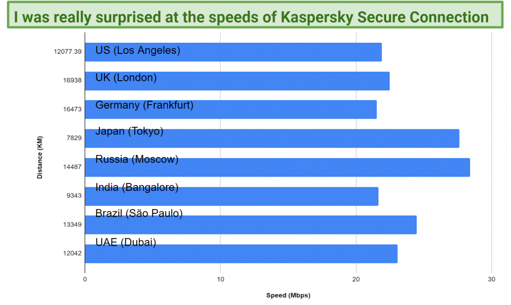 Graphic showing long-distance speed results with Kaspersky Secure