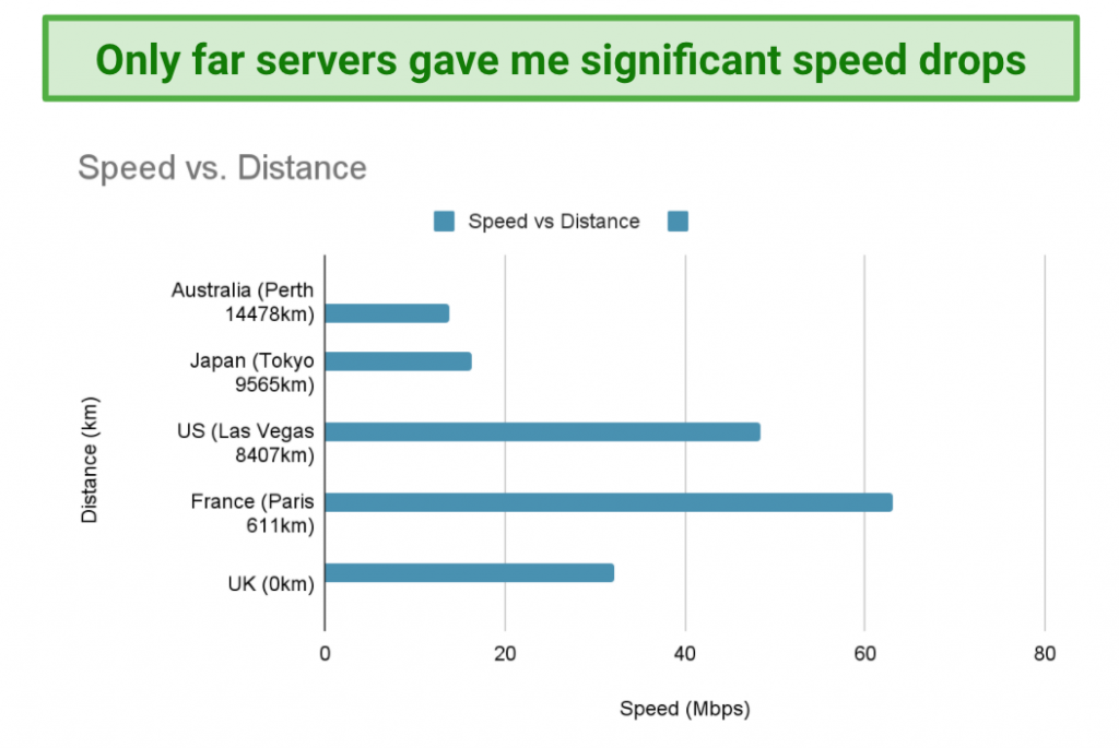 Image showing speed vs distance when connected to Hide.me servers