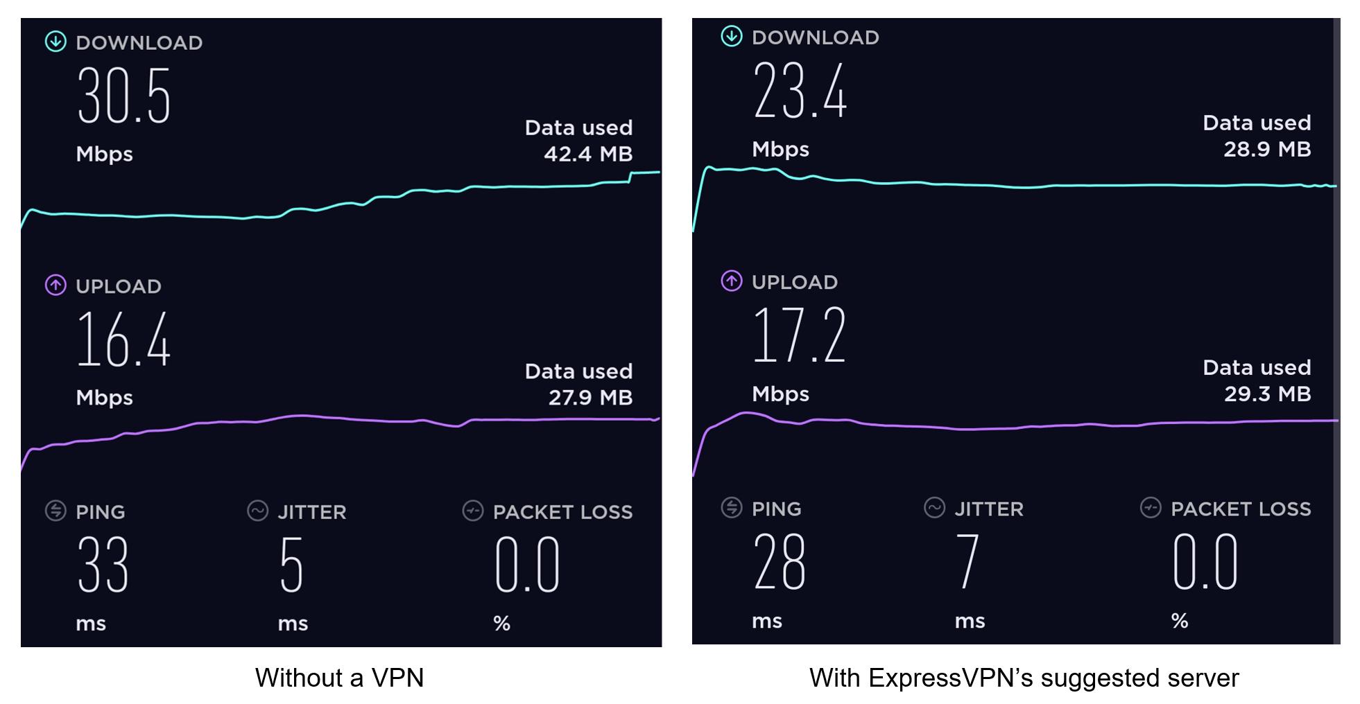 ExpressVPN connection speed test