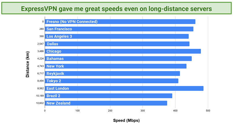 Screenshot of a chart showing speed test results with ExpressVPN