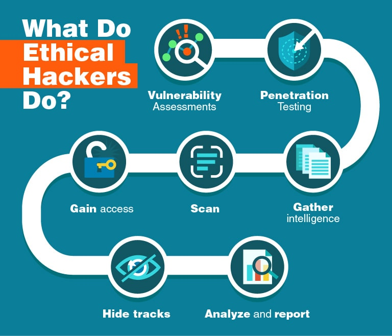 What Do Ethical Hackers Do?