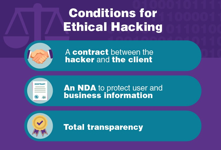 Conditions for Ethical Hacking