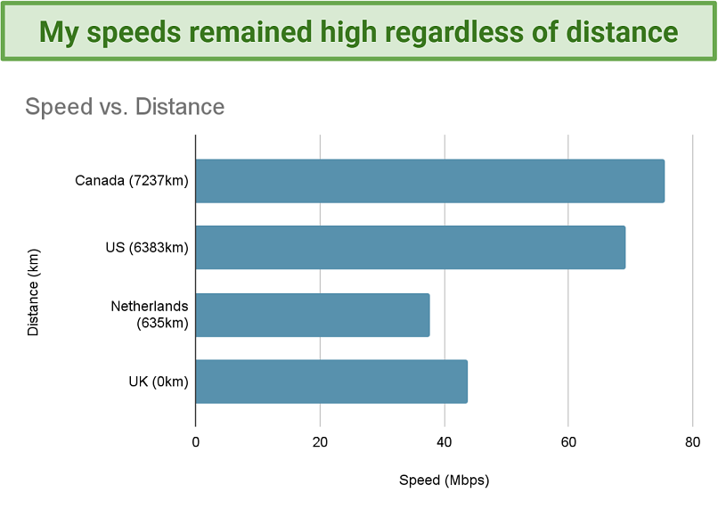 Image showing speed vs distance when connecting to RusVPN