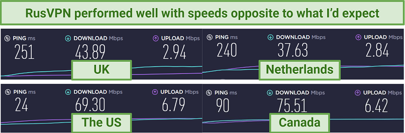 Image showing speed tests with increasing distances