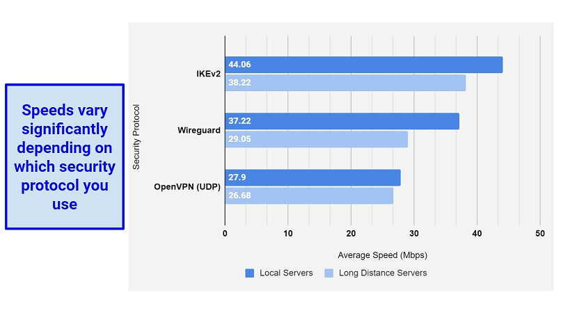 Chart comparing speeds using different security protocols with Surfshark.