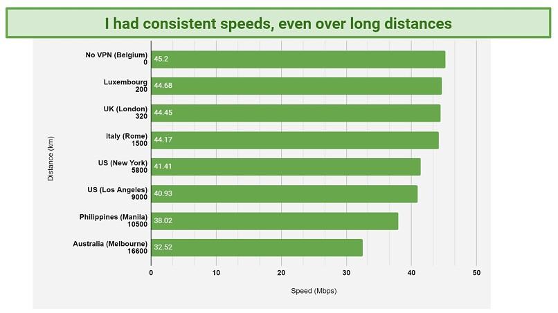 Chart comparing Surfshark's speeds over server location distance