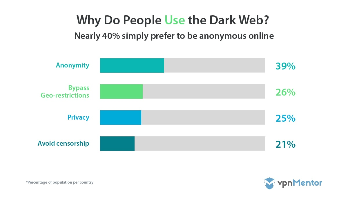 Why people use the dark web