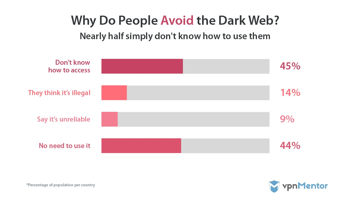 Why do people avoid the Dark Web