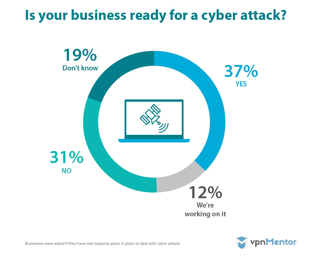 Is your business ready for a cyber attack