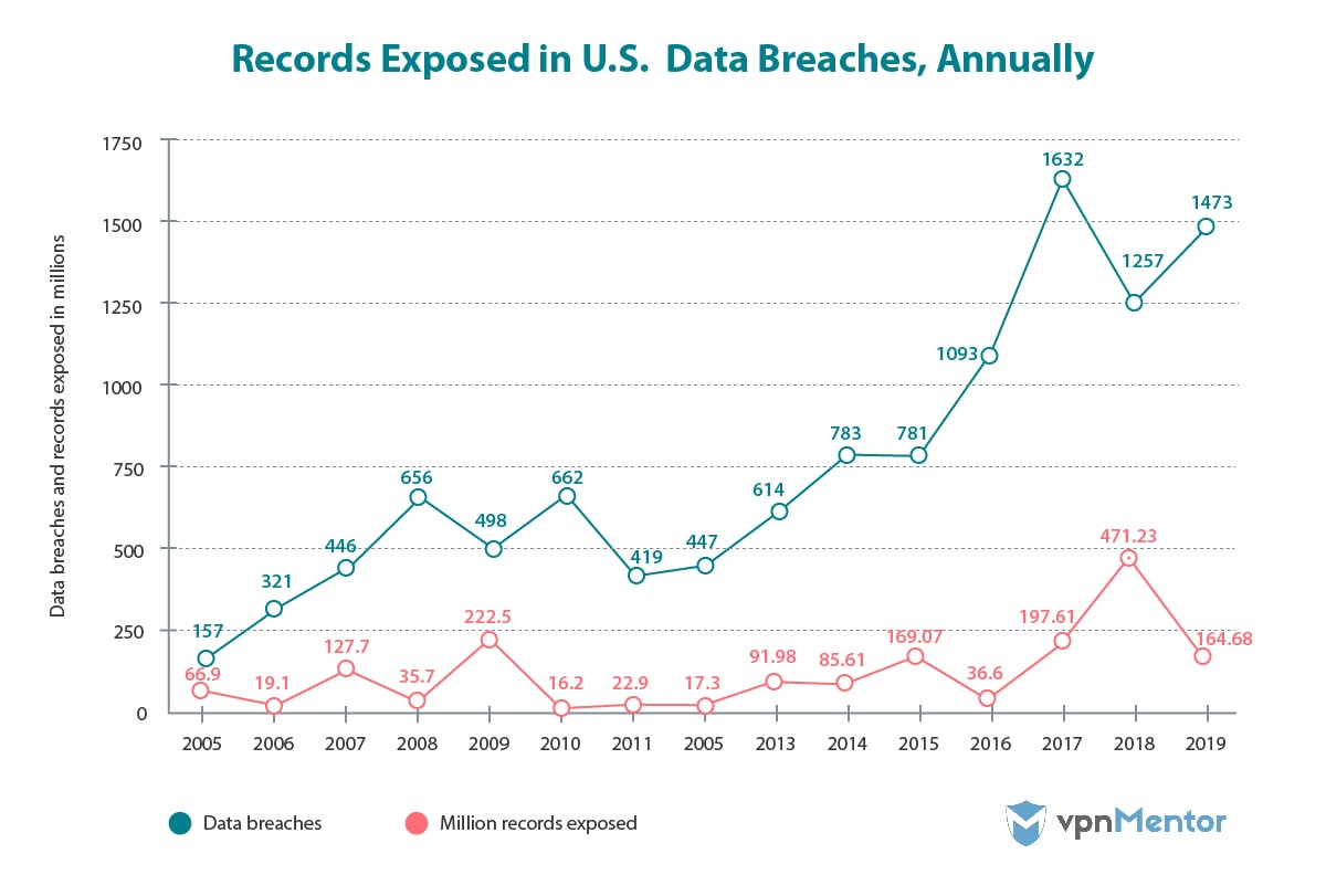 Records exposed in data breaches in the US