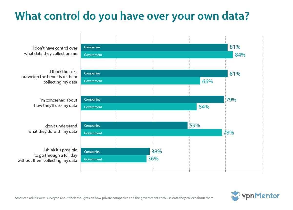 Control over your data