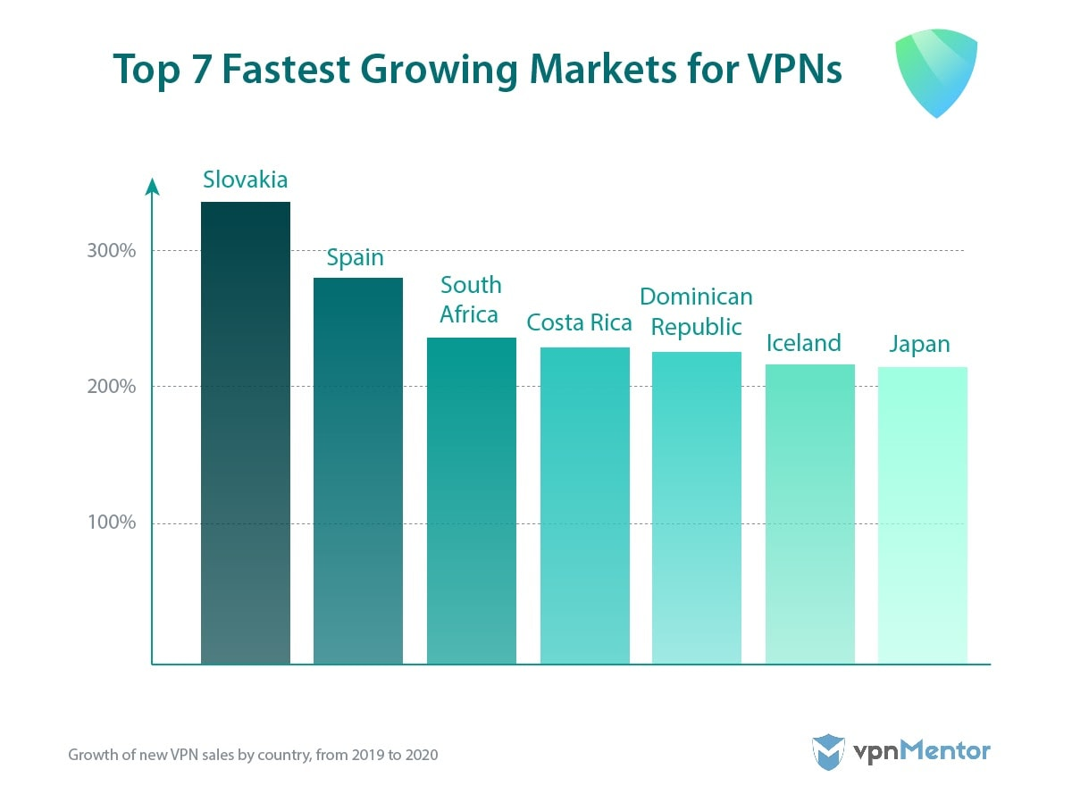 Seven fastest growing markets for VPN use