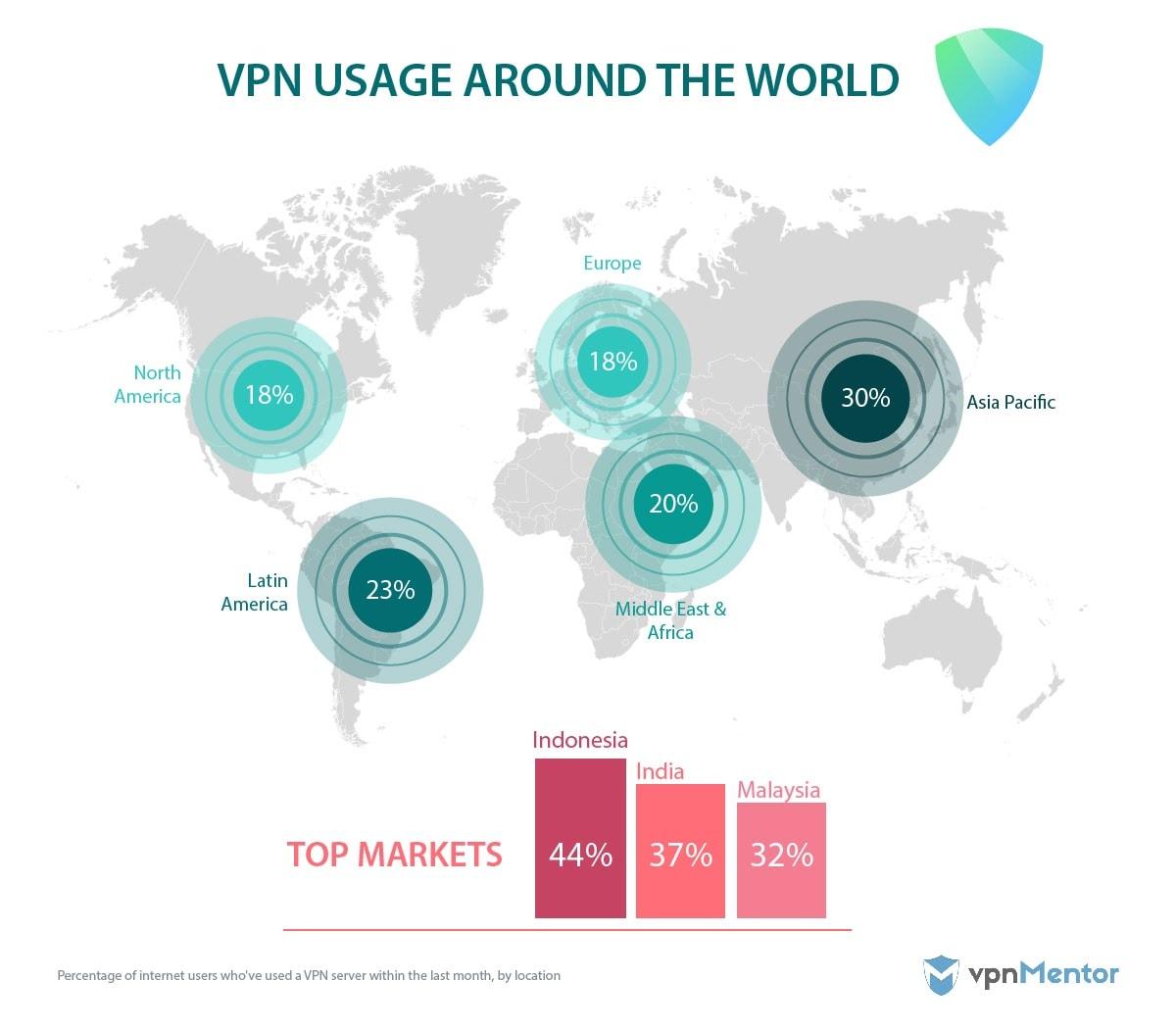 VPN use around the world