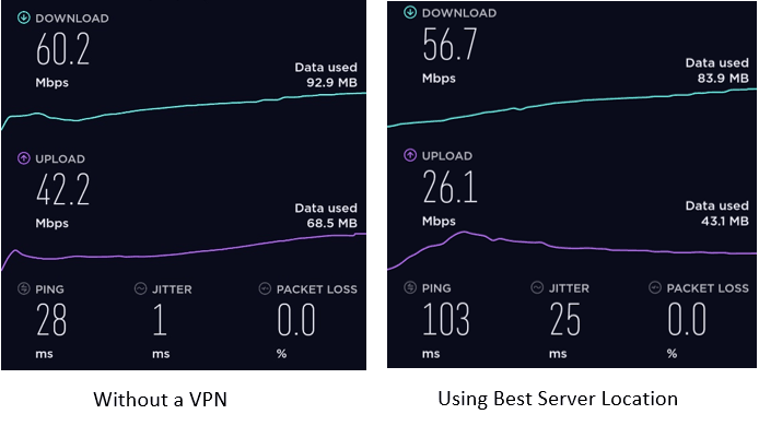 Speeds with versus without a VPN