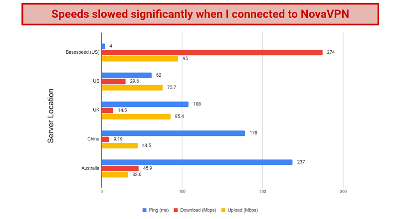 A chart displaying the speed test results for several NovaVPN servers worldwide.