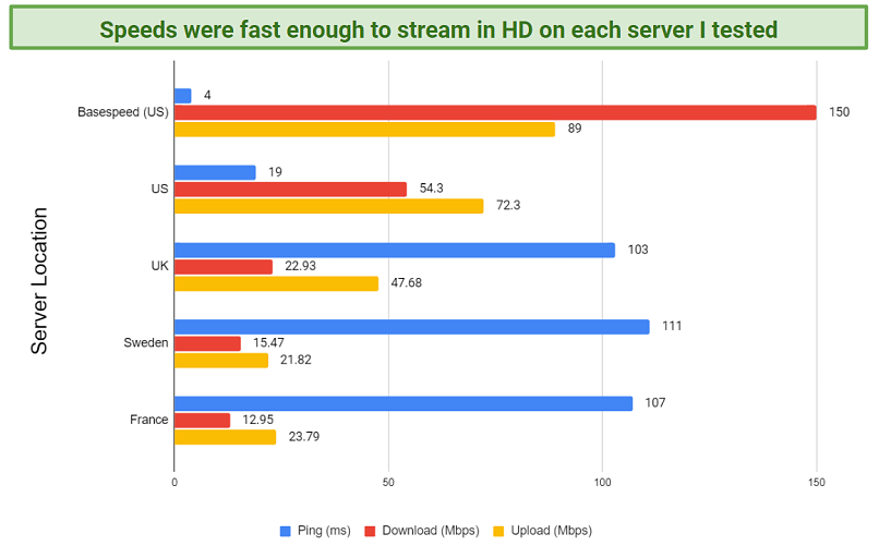 A chart depicting the speed test results I performed on several of TrueVPN's servers.