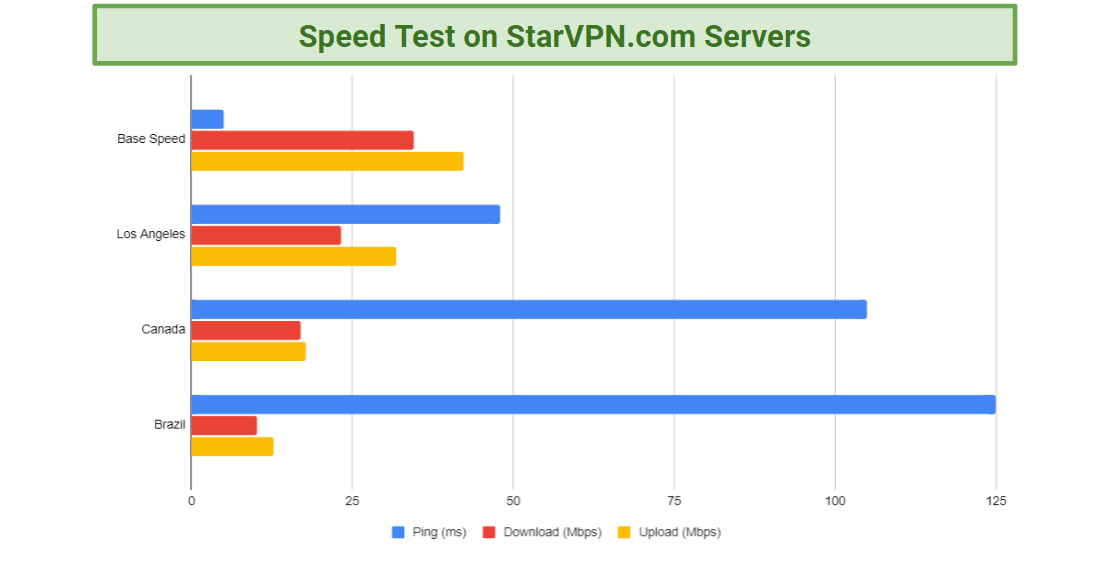 Displays the results of a speed test performed on some of StarVPN.com's servers.
