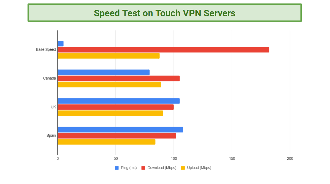 Chart displaying the speed test results for Touch VPN Servers compared to Base Speeds.