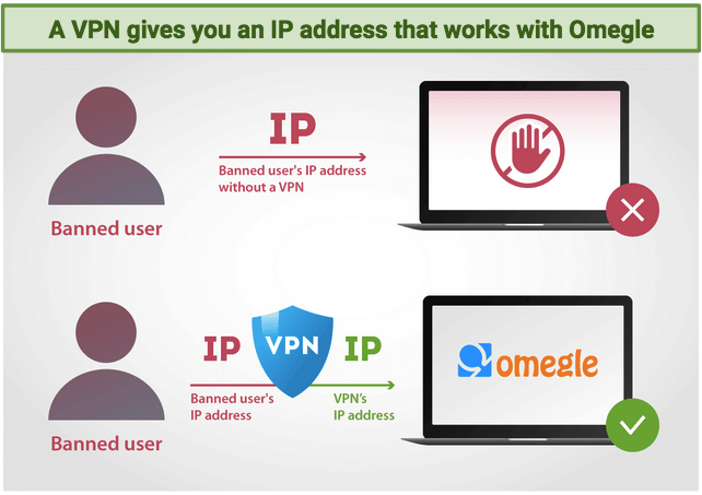 A graphic explaining how a VPN gives you a working IP address to get around an Omegle ban.