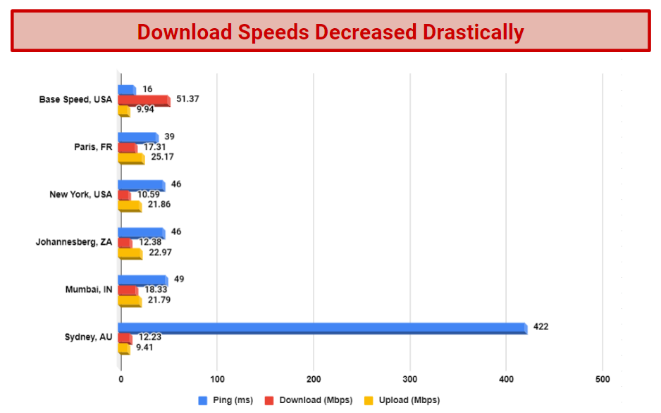 A chart that displays the results of speed tests performed on several of Webfully's servers.
