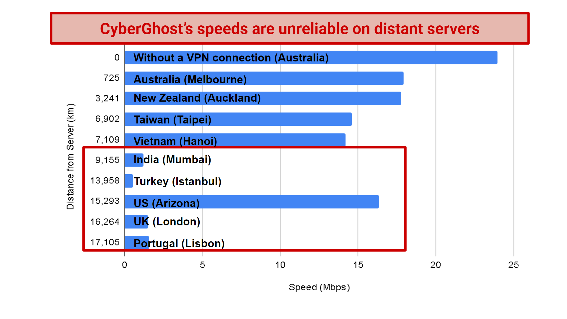 A graph showing the speed test results of CyberGhost's international servers.