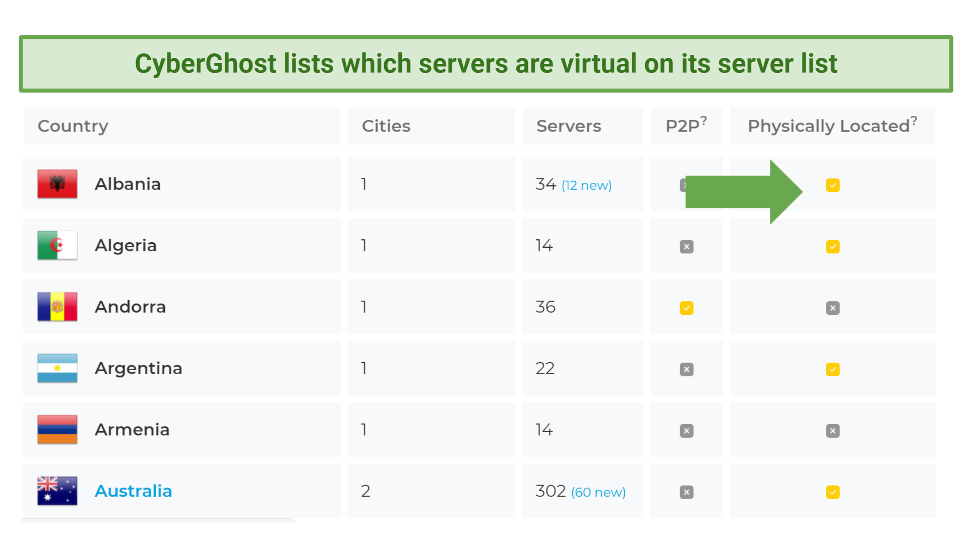 A screenshot showing that CyberGhost is transparent about which servers are virtual.