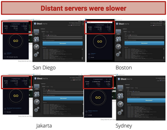A series of screenshots showing speed test results for long-distance servers on Ghost Path VPN.