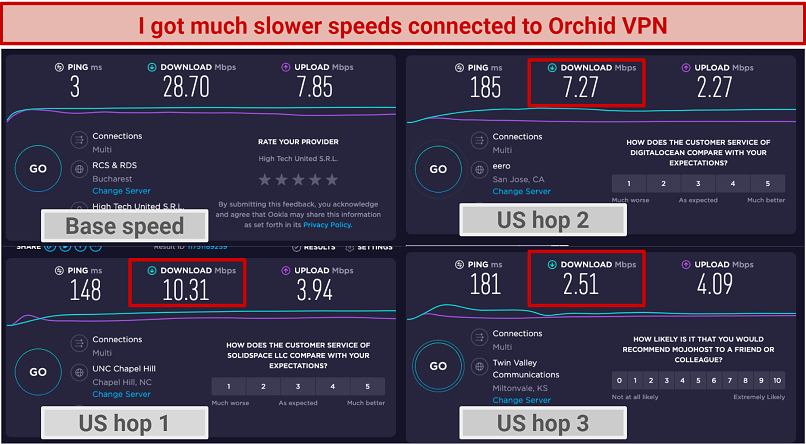 Image showing speed comparison between base speed and Orchid VPN US hops